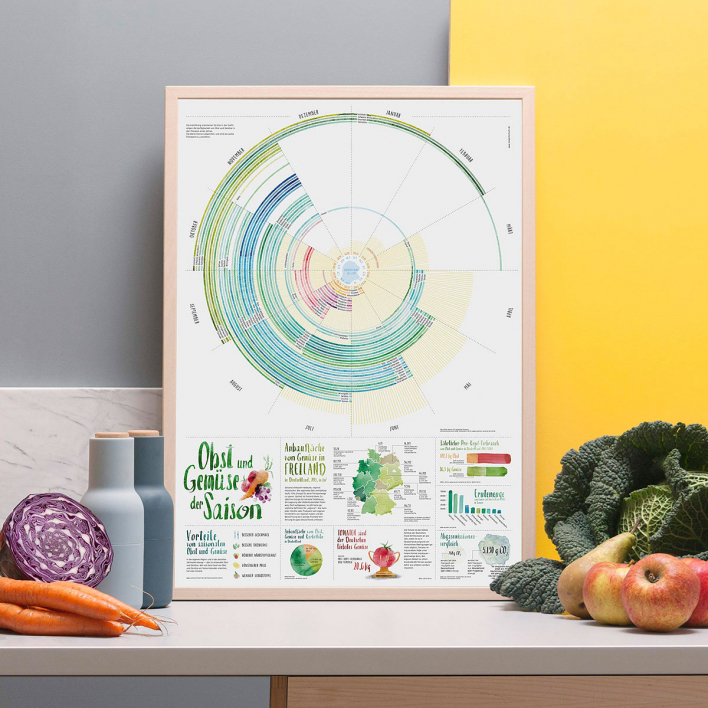 KoeperHerfurth Illustrated Calendar Seasonal Fruits and Vegetables Poster Frame Black Frame Black